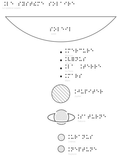 Système solaire relief et braille