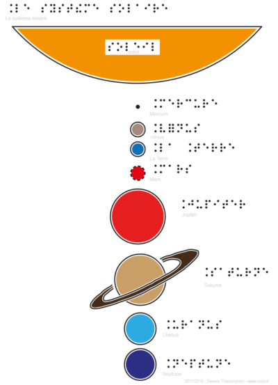 Systeme solaire Bigraphisme