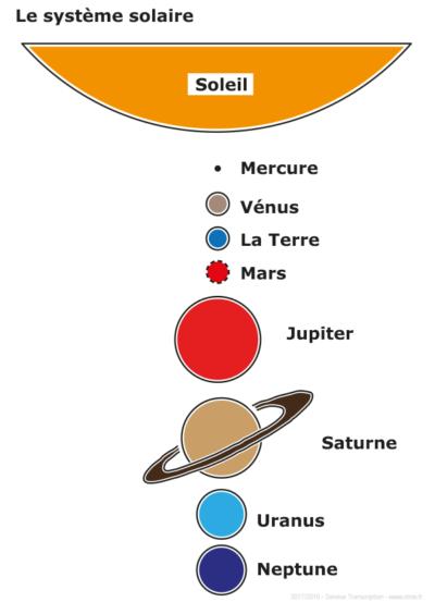 Systeme solaire texte agrandi